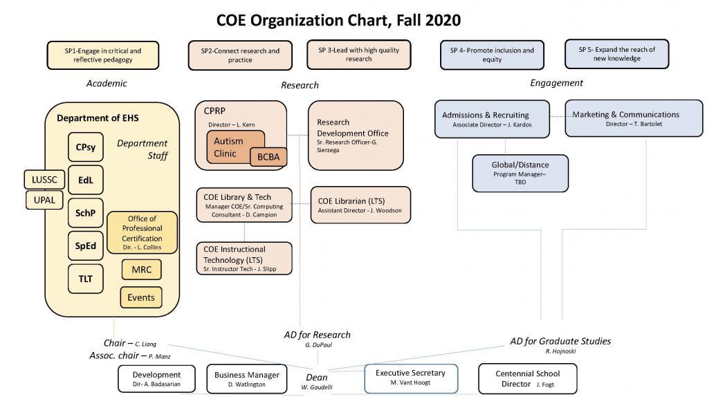 Lehigh University College of Education Organization Chart - Fall 2020